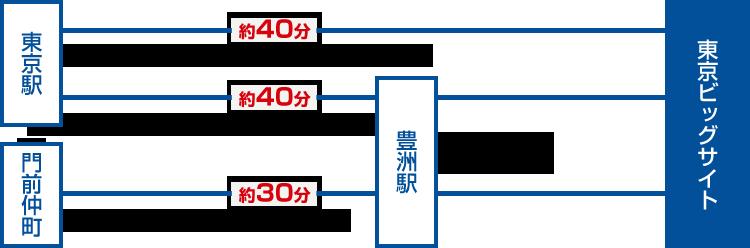 東京駅・門前仲町からビッグサイトへのバス経路