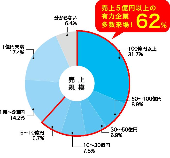 売上5億円以上の有力企業多数(62%)来場!