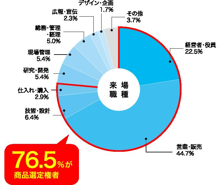 76.5%が商品選定権者
