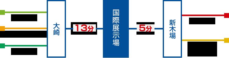 大崎・新木場から東京ビッグサイトへの路線情報